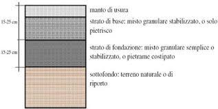 ripristino pavimentazione stradale forlì